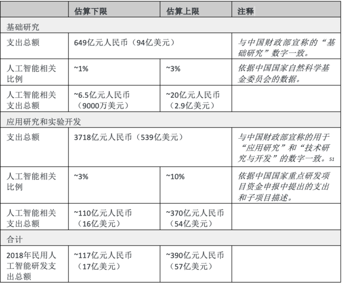China-Public-Investment-Table