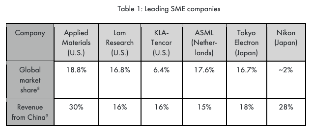 Leading SME Companies
