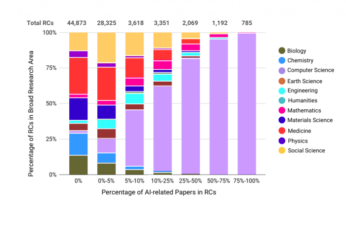 Figure 1. Distribution of RCs by AI-related papers and research areas